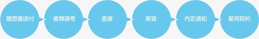 採用の流れの図